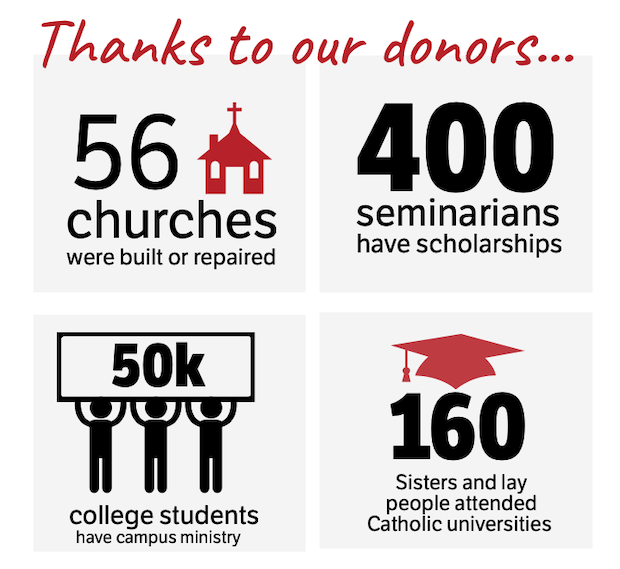56 churches built 50k college students 160 scholarships and 400 seminarians funded with grants